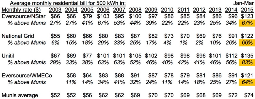 MMWEC IOU muni rates to Mar 2015